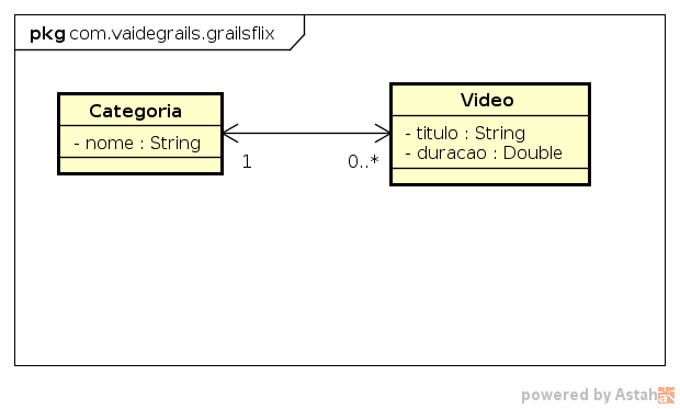 Diagrama de classes do projeto GrailsFlix, com a relação entre a classe Categoria e a classe Video.